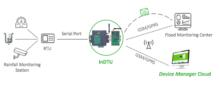 Flood Remote Monitoring System